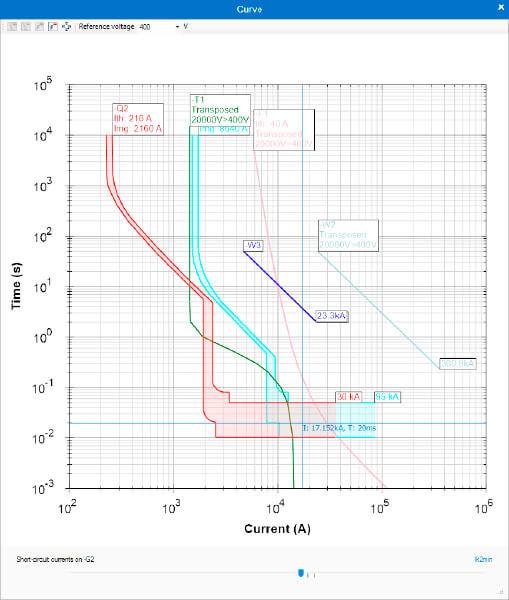 Selectividad por curvas en elec calc