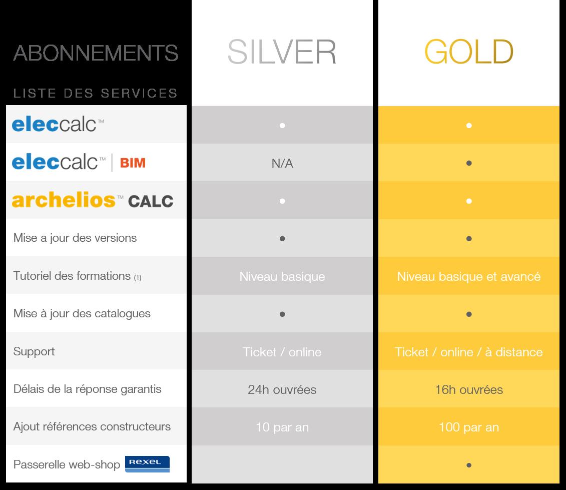 Abonnements silver et gold