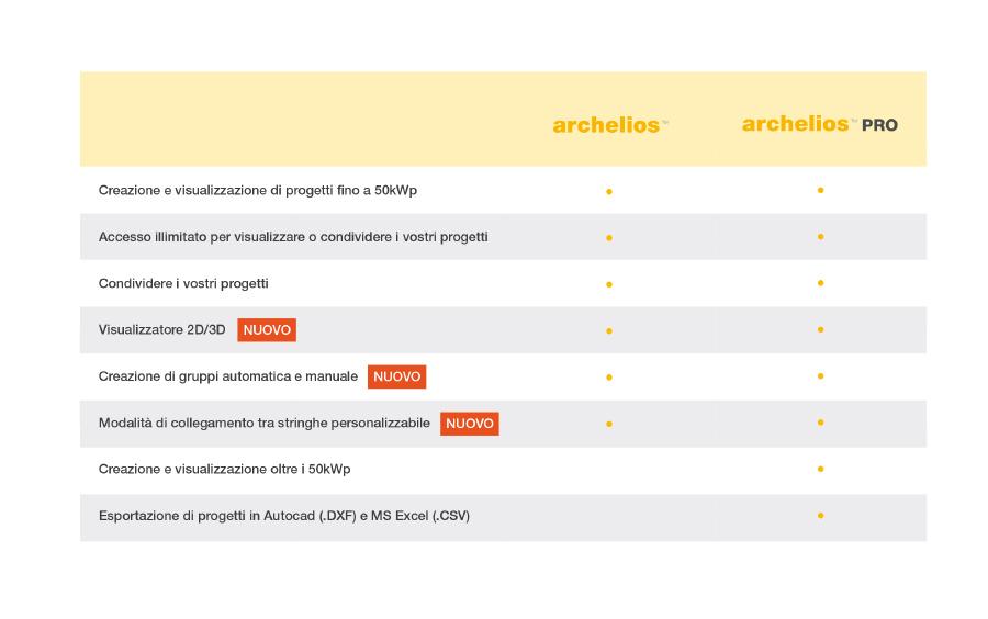 cartteristiche archelios vs archeliospro