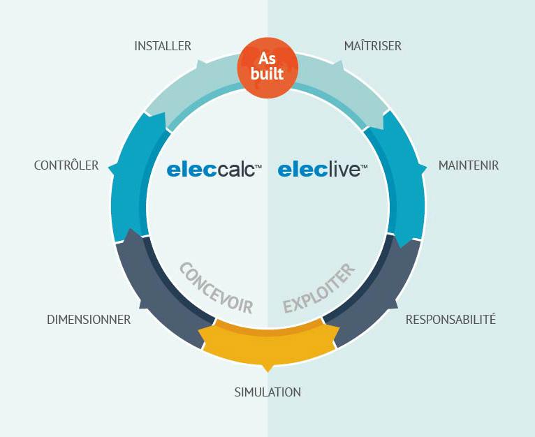 Cycle de vie des Installations électriques | elec calc suite