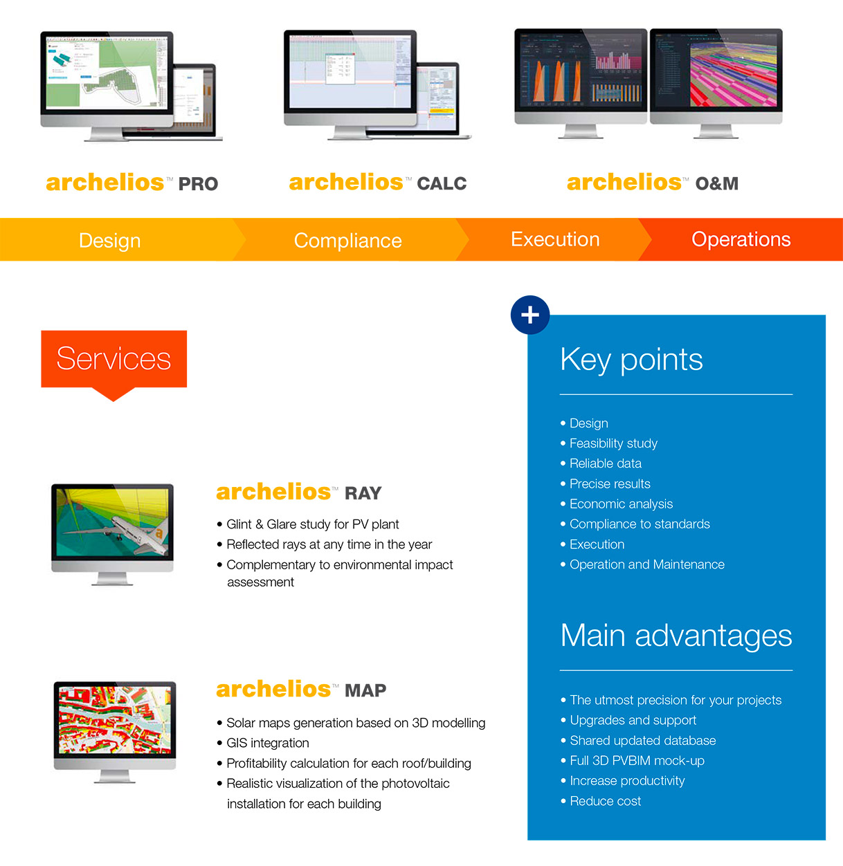 archelios suite solutions diagram