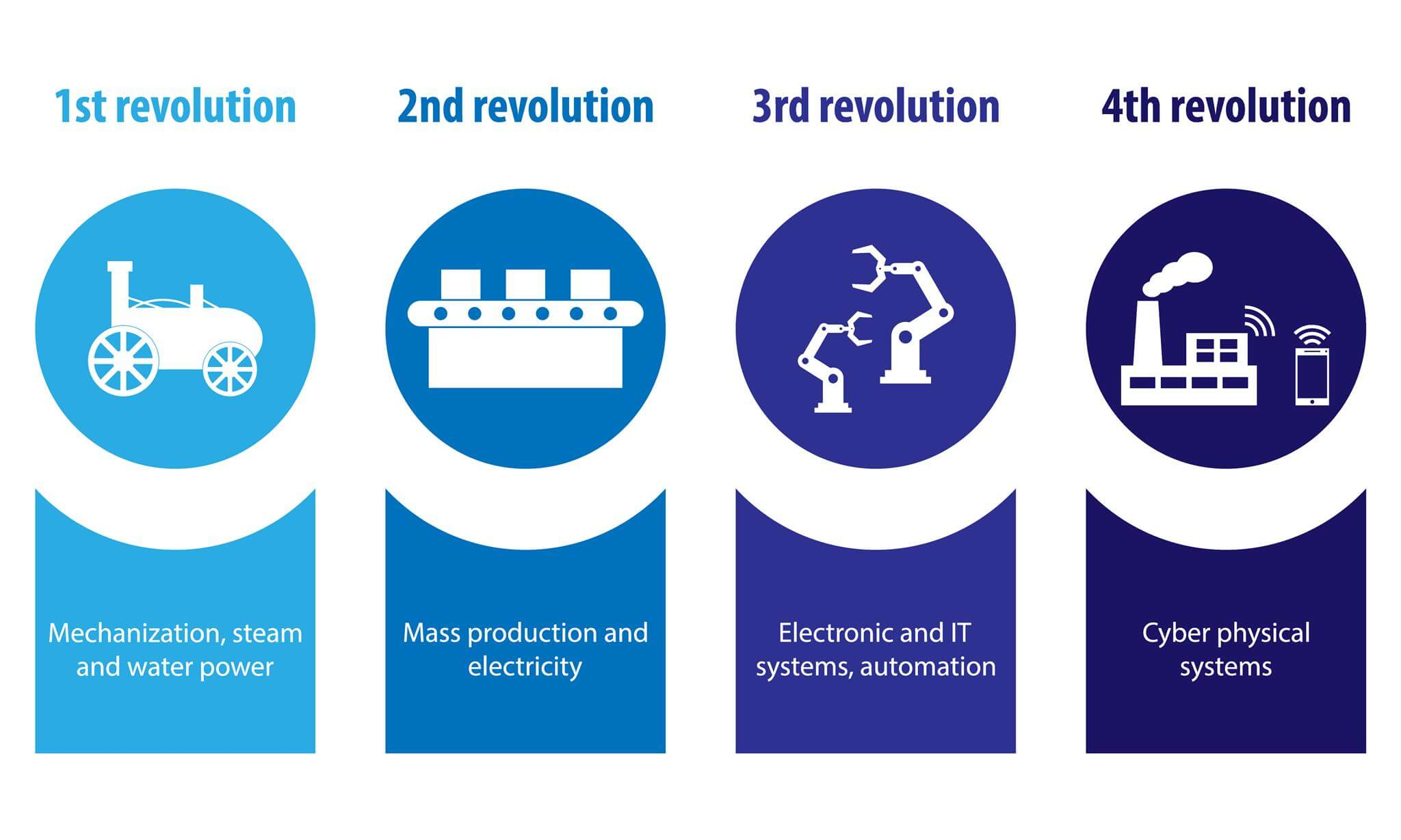 The 4 Industrial Revolution by Trace Software International