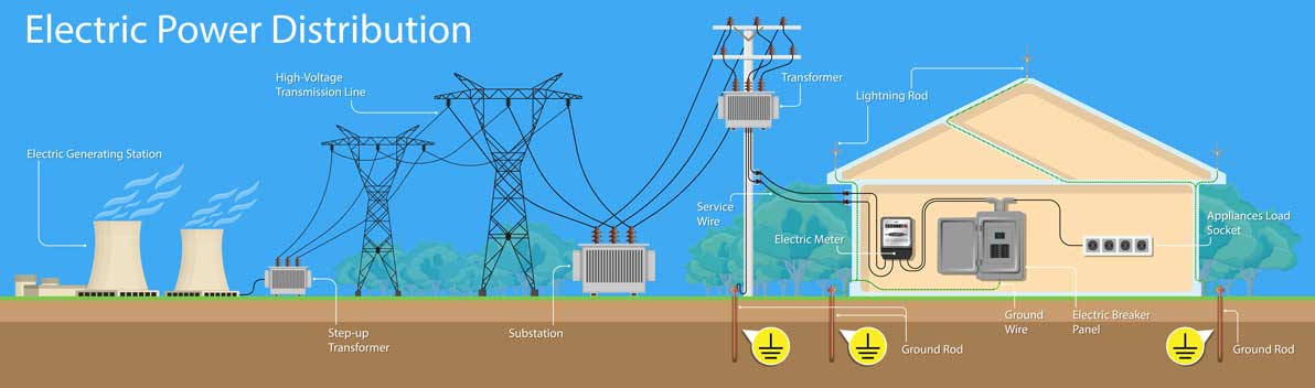 The basics of a grounding system | Trace Software